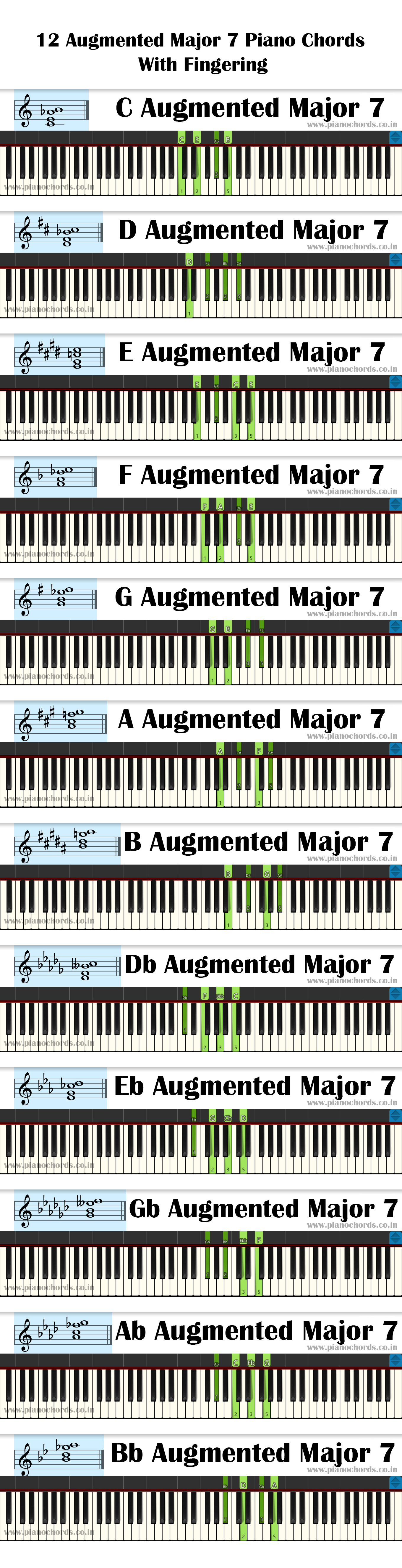12 Augmented Major 7 Piano Chords With Fingering, Diagram, Staff Notation
