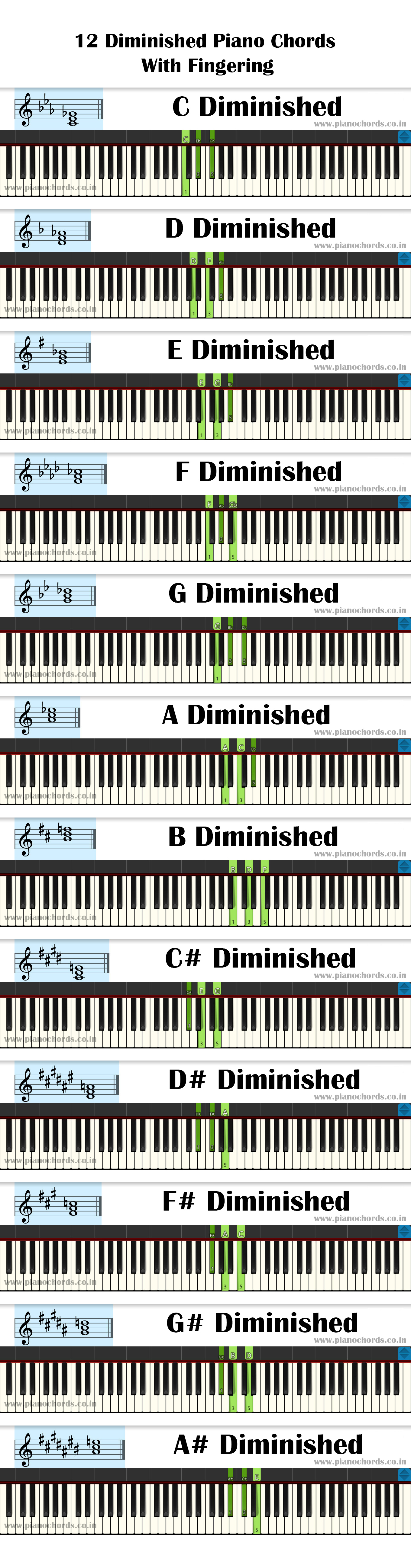 12 Diminished Piano Chords With Fingering, Diagram, Staff Notation