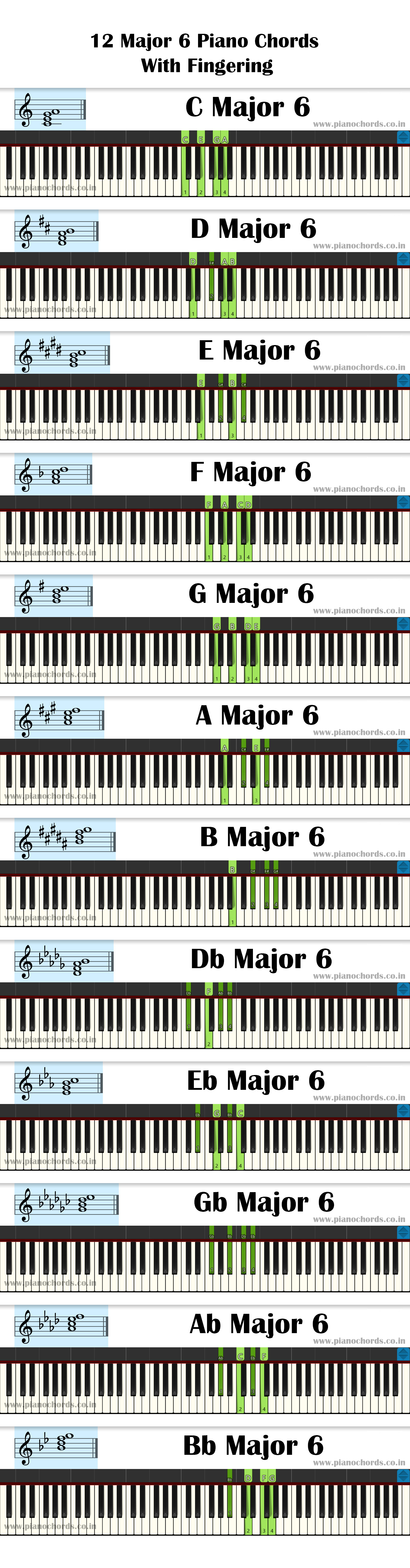 12 Major 6 Piano Chords With Fingering, Diagram, Staff Notation
