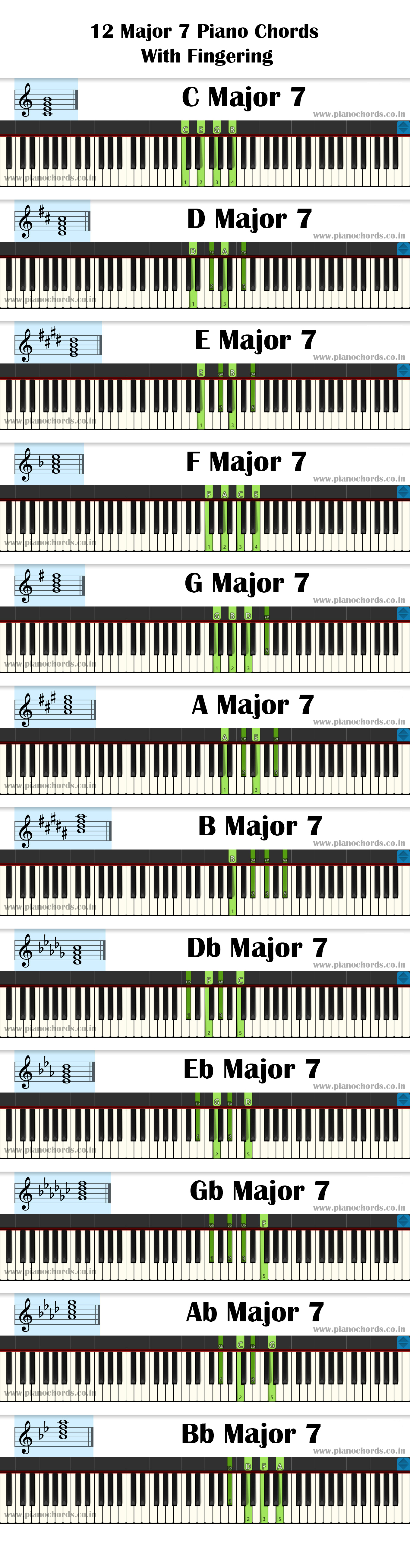 12 Major 7 Piano Chords With Fingering, Diagram, Staff Notation
