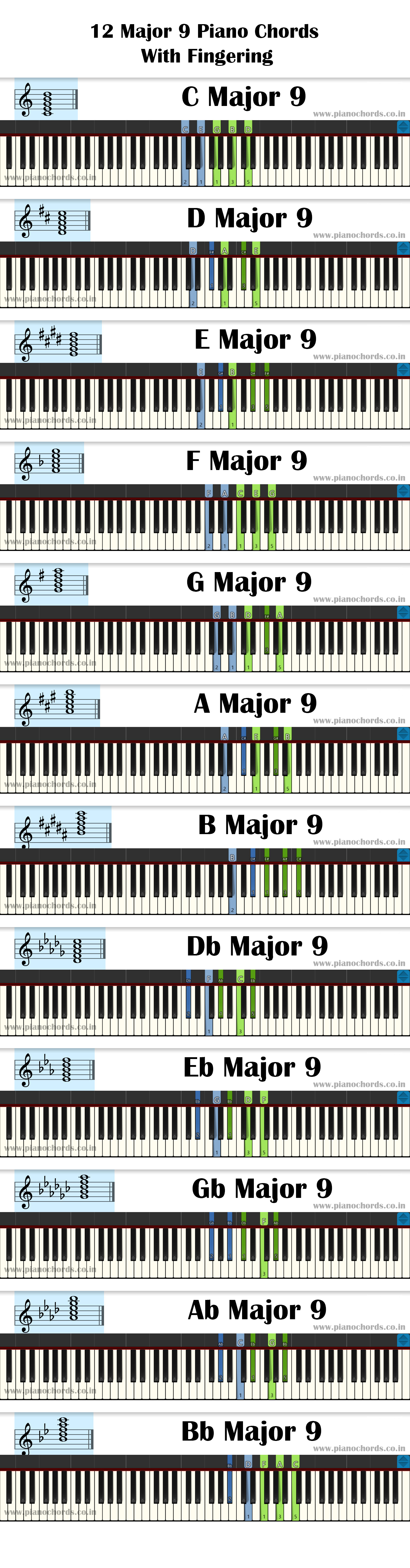 12 Major 9 Piano Chords With Fingering, Diagram, Staff Notation
