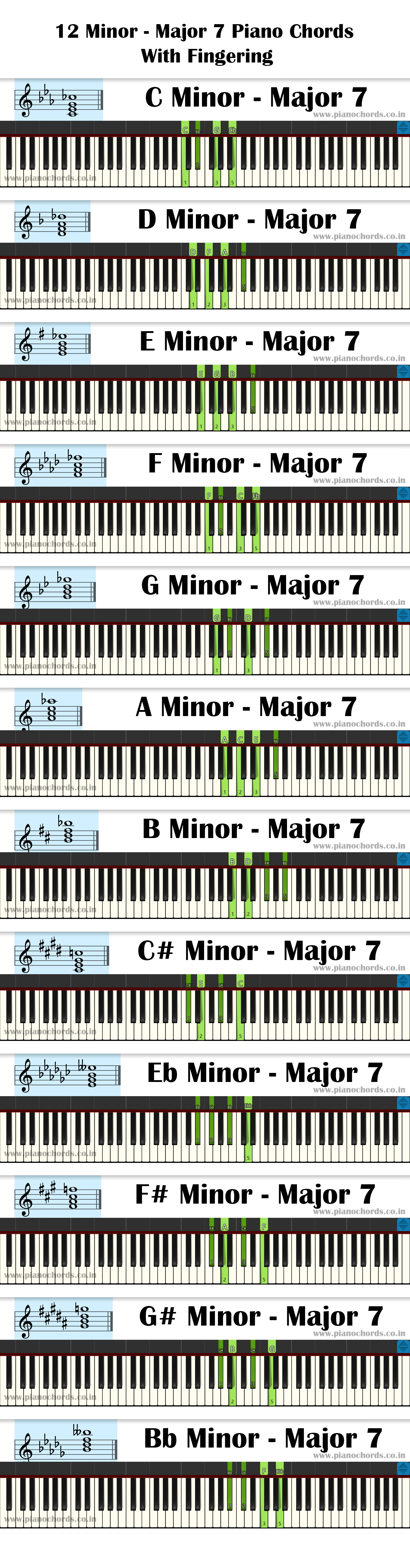 12 Minor - Major 7 Piano Chords With Fingering, Diagram, Staff Notation