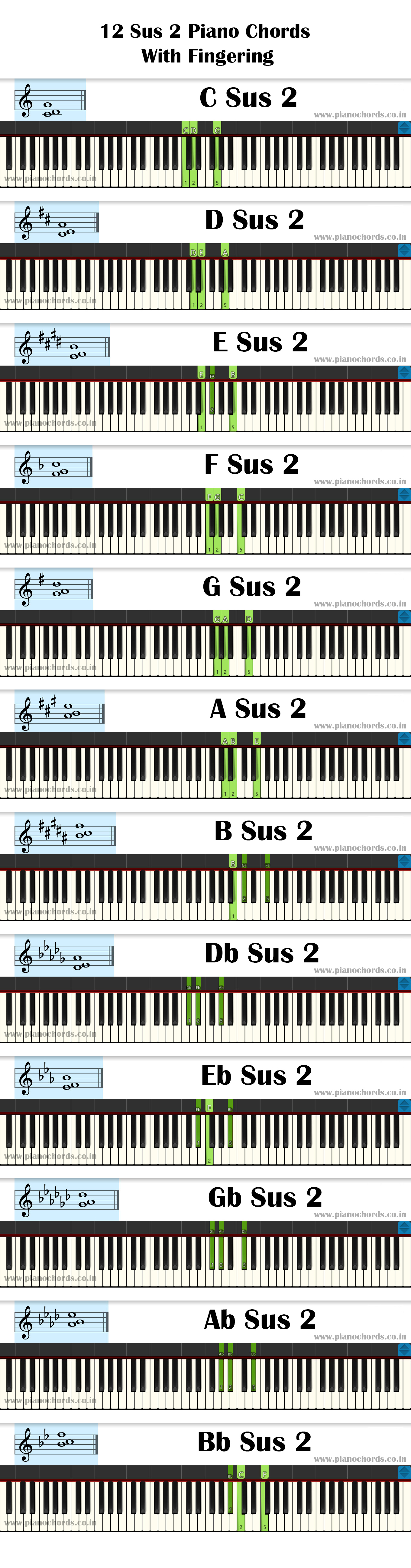 12 Sus 2 Piano Chords With Fingering, Diagram, Staff Notation