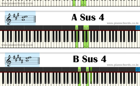 12 Sus 4 Piano Chords With Fingering, Diagram, Staff Notation