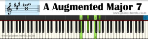 A Augmented Major 7 Piano Chord With Fingering, Diagram, Staff Notation