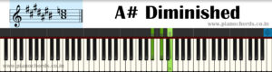 A# Diminished Piano Chord With Fingering, Diagram, Staff Notation
