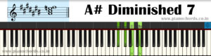 A# Diminished 7 Piano Chord With Fingering, Diagram, Staff Notation