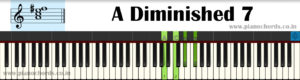 A Diminished 7 Piano Chord With Fingering, Diagram, Staff Notation