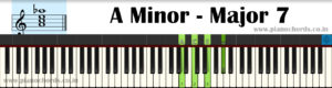 A Minor-Major7 Piano Chord With Fingering, Diagram, Staff Notation