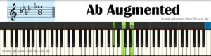 Ab Augmented Piano Chord With Fingering, Diagram, Staff Notation