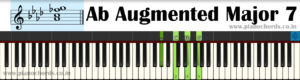 Ab Augmented Major 7 Piano Chord With Fingering, Diagram, Staff Notation