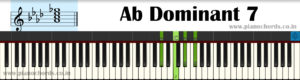 Ab Dominant 7 Piano Chord With Fingering, Diagram, Staff Notation