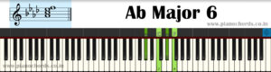 Ab Major 6 Piano Chord With Fingering, Diagram, Staff Notation