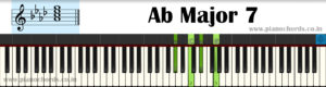 Ab Major 7 Piano Chord With Fingering, Diagram, Staff Notation