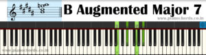 B Augmented Major 7 Piano Chord With Fingering, Diagram, Staff Notation