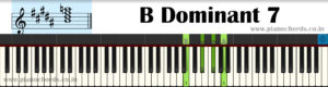 B Dominant 7 Piano Chord With Fingering, Diagram, Staff Notation