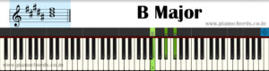 B Major With Fingering, Diagram, Staff Notation