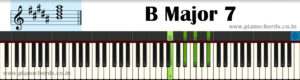 B Major 7 Piano Chord With Fingering, Diagram, Staff Notation