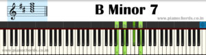 B Minor 7 Piano Chord With Fingering, Diagram, Staff Notation