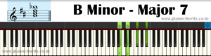 B Minor-Major7 Piano Chord With Fingering, Diagram, Staff Notation