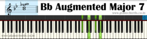 Bb Augmented Major 7 Piano Chord With Fingering, Diagram, Staff Notation