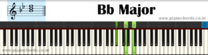 Bb Major With Fingering, Diagram, Staff Notation