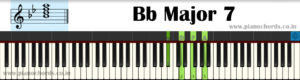 Bb Major 7 Piano Chord With Fingering, Diagram, Staff Notation
