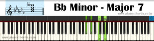 Bb Minor-Major7 Piano Chord With Fingering, Diagram, Staff Notation