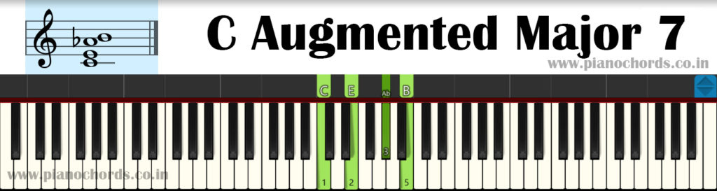 C Augmented Major 7 Piano Chord With Fingering, Diagram, Staff Notation