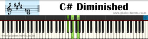 C# Diminished Piano Chord With Fingering, Diagram, Staff Notation