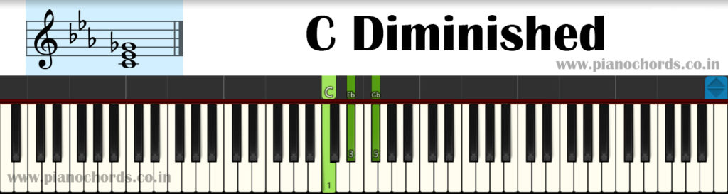 C Diminished Piano Chord With Fingering, Diagram, Staff Notation