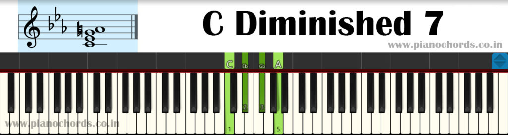 C Diminished 7 Piano Chord With Fingering, Diagram, Staff Notation