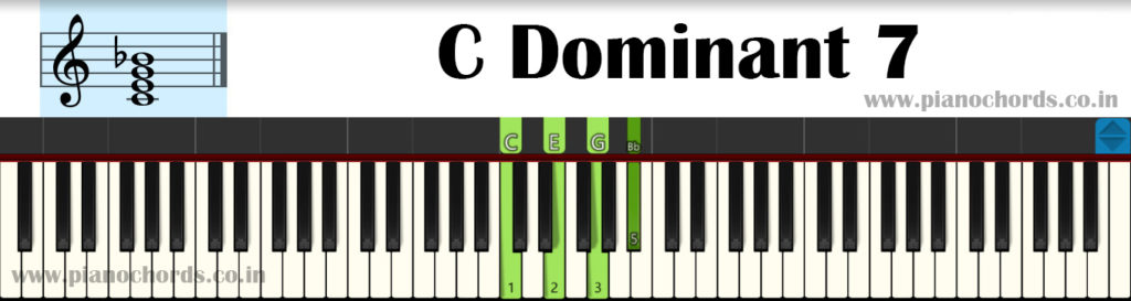 C Dominant 7 Piano Chord With Fingering, Diagram, Staff Notation