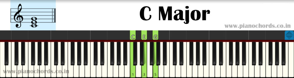 C Major Piano Chord With Fingering, Diagram, Staff Notation
