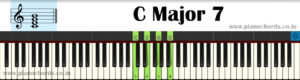 C Major 7 Piano Chord With Fingering, Diagram, Staff Notation