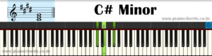 C# Minor Piano Chord With Fingering, Diagram, Staff Notation