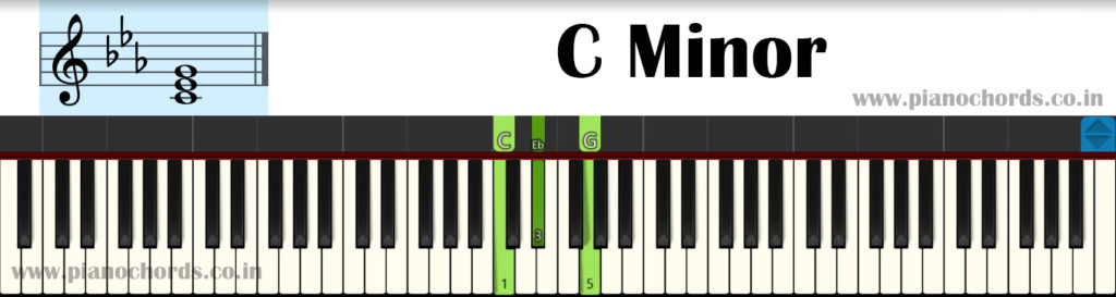 C Minor Piano Chord With Fingering, Diagram, Staff Notation
