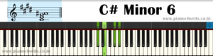 C# Minor 6 Piano Chord With Fingering, Diagram, Staff Notation