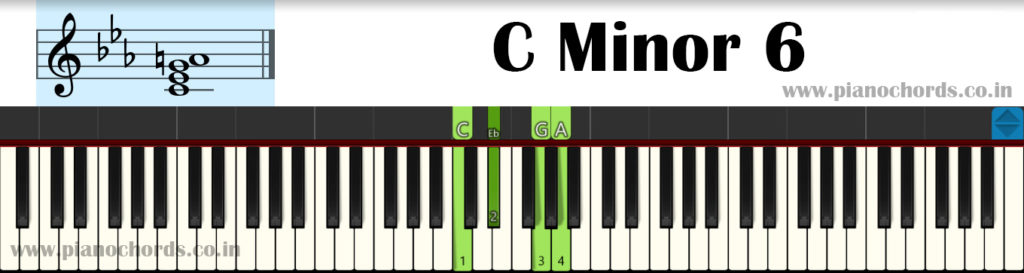 C Minor 6 Piano Chord With Fingering, Diagram, Staff Notation