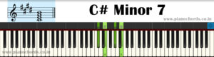 C# Minor 7 Piano Chord With Fingering, Diagram, Staff Notation
