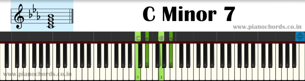 C Minor 7 Piano Chord With Fingering, Diagram, Staff Notation