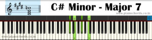 C# Minor-Major7 Piano Chord With Fingering, Diagram, Staff Notation