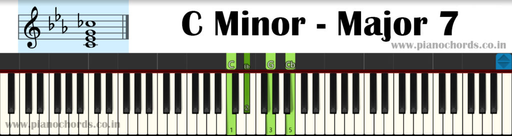 C Minor-Major7 Piano Chord With Fingering, Diagram, Staff Notation