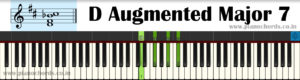 D Augmented Major 7 Piano Chord With Fingering, Diagram, Staff Notation