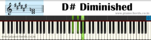 D# Diminished Piano Chord With Fingering, Diagram, Staff Notation