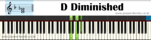 D Diminished Piano Chord With Fingering, Diagram, Staff Notation