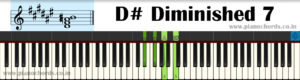 D# Diminished 7 Piano Chord With Fingering, Diagram, Staff Notation