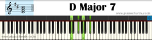 D Major 7 Piano Chord With Fingering, Diagram, Staff Notation