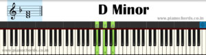 D Minor Piano Chord With Fingering, Diagram, Staff Notation
