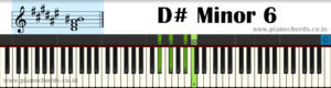 D# Minor 6 Piano Chord With Fingering, Diagram, Staff Notation